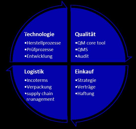 blaurock philippeit - Lieferantenmanagement - SQM - Lieferantenqualität - Spezialist - Experte - Prozessvalidierung