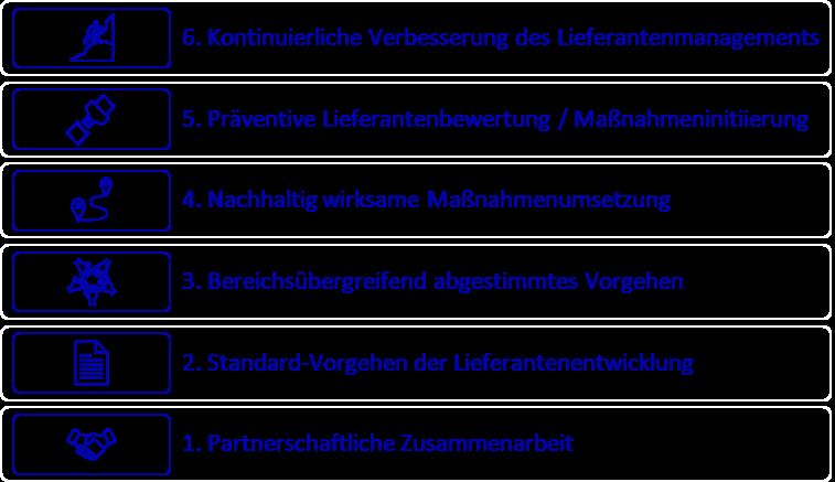 blaurock philippeit - experrte - Spezialist - Lieferantenmanagement - Reifegradmodell - Prozessvalidierung
