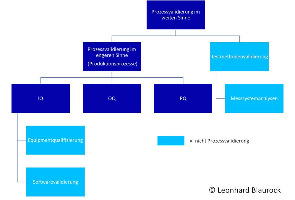 Abgrenzung Prozessvalidierung Testmethodenvalidirung Equipmentqualifizierung Softwarevalidierung IQ OQ PQ EQ blaurock