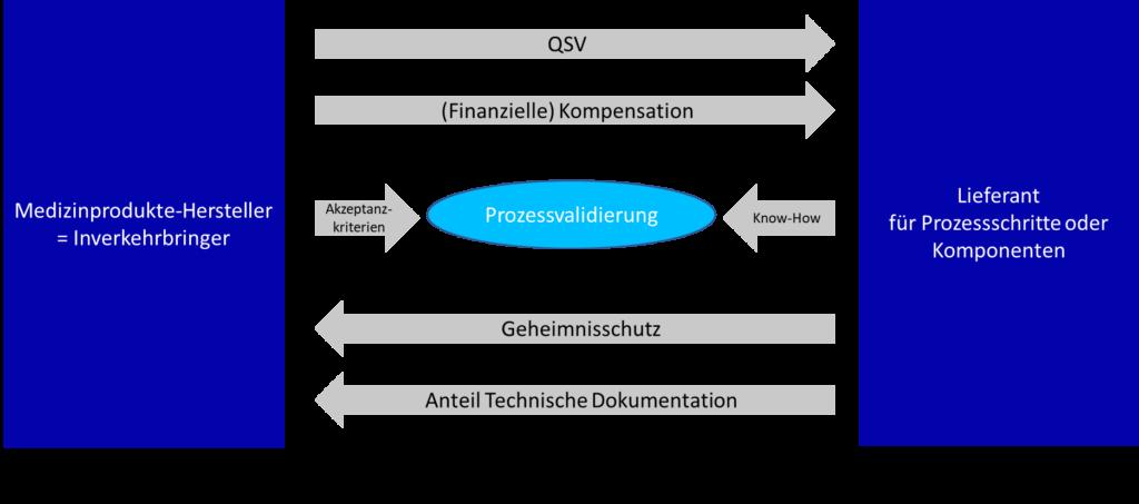 Prozessvalidierung Lieferant Contract Manufacturer ausgelagerte Prozesse Betriebsgeheiminis QSV blaurock